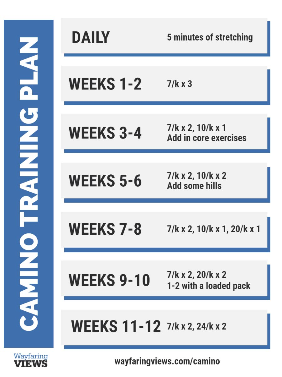 Camino Fitness planner- training for the Camino